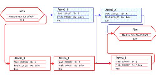Esempio di diagramma logico