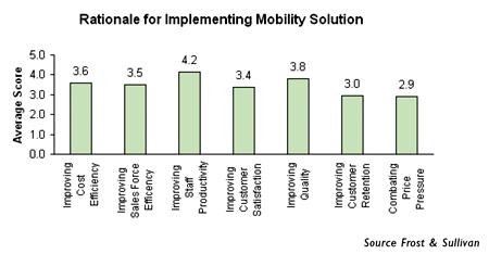 benefici della mobilitàper le PMI