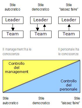 Stili di leadership (volontà e controllo)