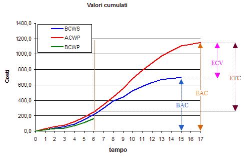 Curva ACWP stimata per ripianificazione