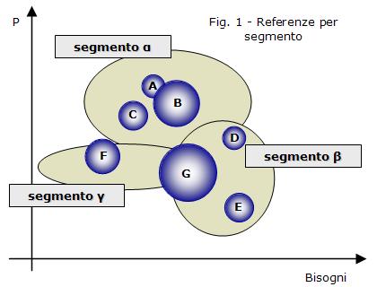 Figura 1 - Posizionamento dei prodotti