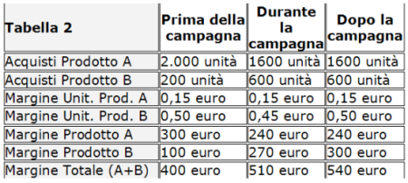 Tabella 2 - Prima e dopo l'intervento di up-selling