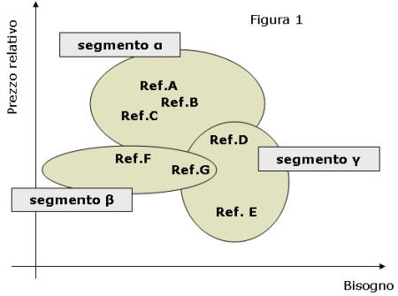 Figura 1 - posizionamento prodotti