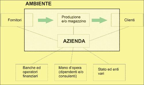 L'azienda come macro-struttura