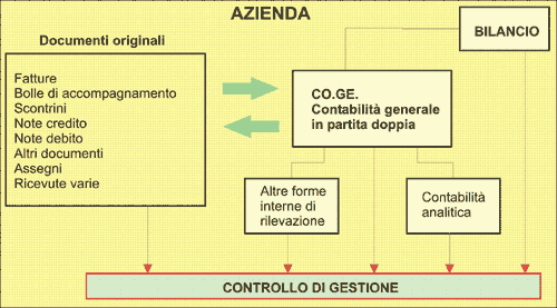 Controllo di gestione come supervisiore del flusso gestionale