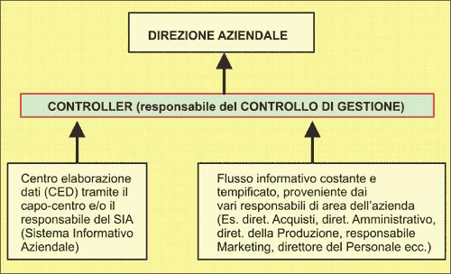Il controllo di gestione calato nella realtà aziendale