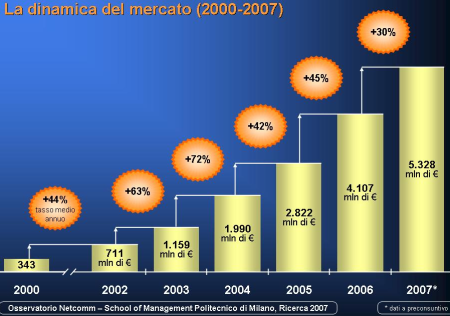 Crescita dell'e-commerce italiano