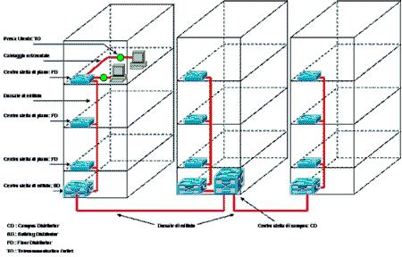 Modello di cablaggio a 3 livelli