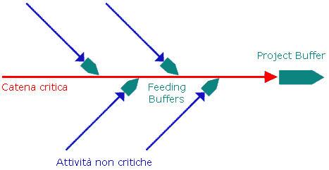 Posizione dei buffer