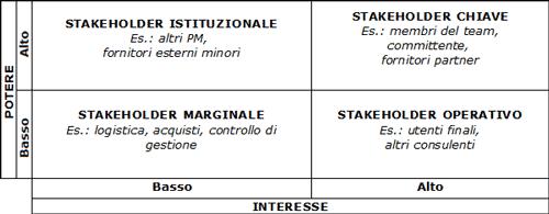 Matrice di classificazione degli stakeholder