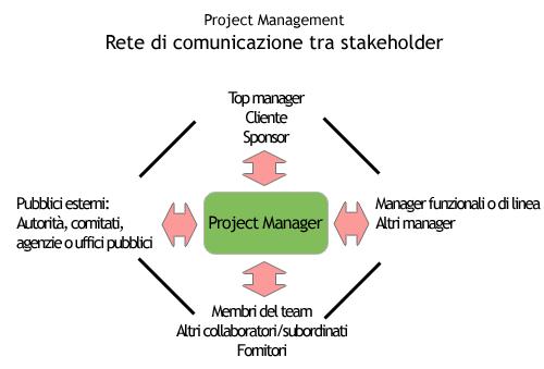 Rete di comunicazione tra stakeholder