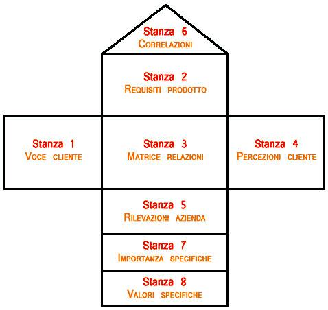 HoQ - struttura
