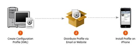 La distribuzione delle configurazioni