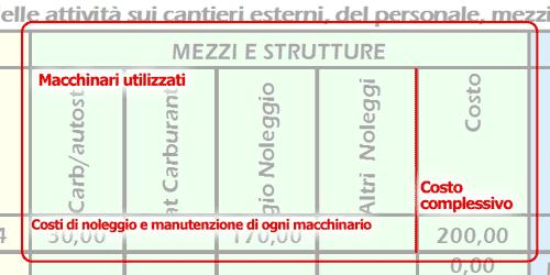 Mezzi e strutture