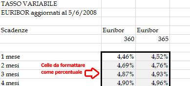 Formattare i valori come percentuali