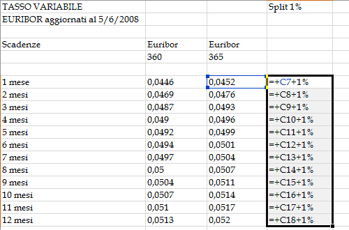 Calcolare lo split