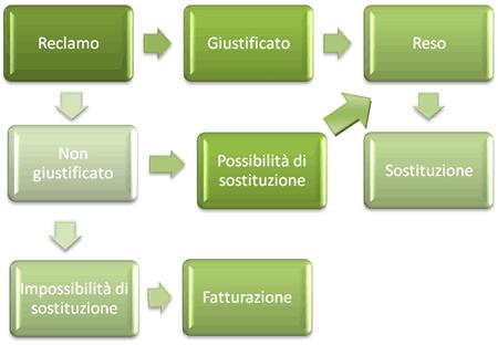 Ciclo di vita reclami/resi