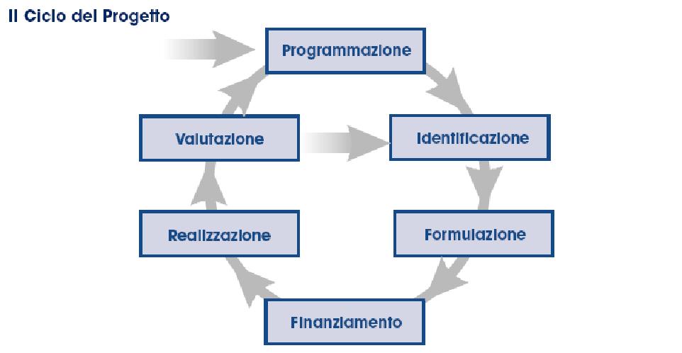 Project cycle management metodologia per progetti ue for Programmi di progettazione