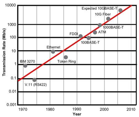 L'evoluzione dei sistemi di cablaggio