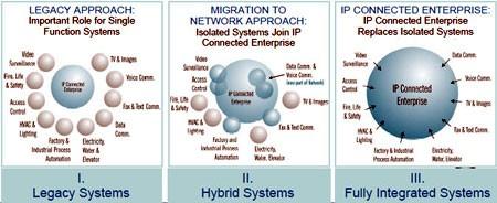 La strada verso l'azienda IP