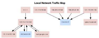 Esempio di mappa topologica della rete