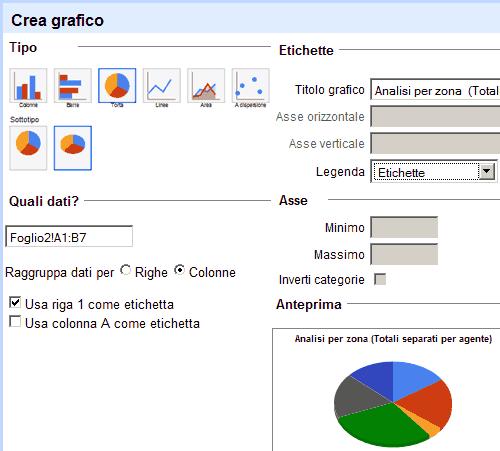 Crea grafico