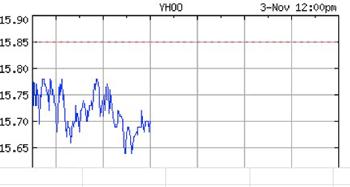 Grafico di Yahoo