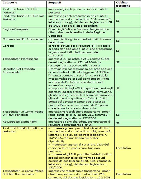 Tabella dei soggetti obbligati alla iscrizione al SISTRI
