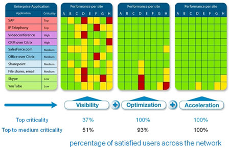 La misurazione delle prestazioni di una rete attraverso l ' indice RGV