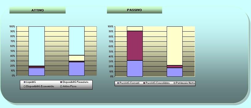 Schema bilancio riclassificato excel