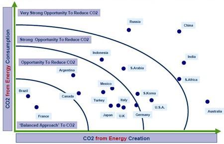 ICT Sustainability Index (fonte: IDC)